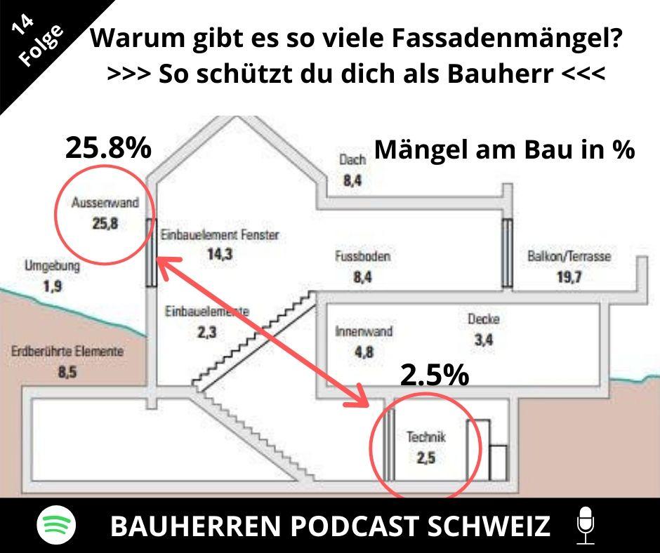 fassadenmängel-bauherren-podcast-schweiz